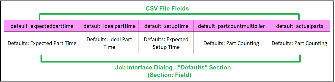 CSV_File-Job_Dialog_Map_Defaults_Section.png