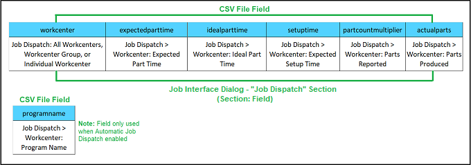 CSV_File-Job_Dialog_Map_Job_Dispatch_Section.png