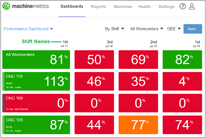 Performance_Dashboard_By_Shift_680px.png